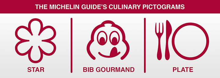 The Michelin Guide's culinary pictograms